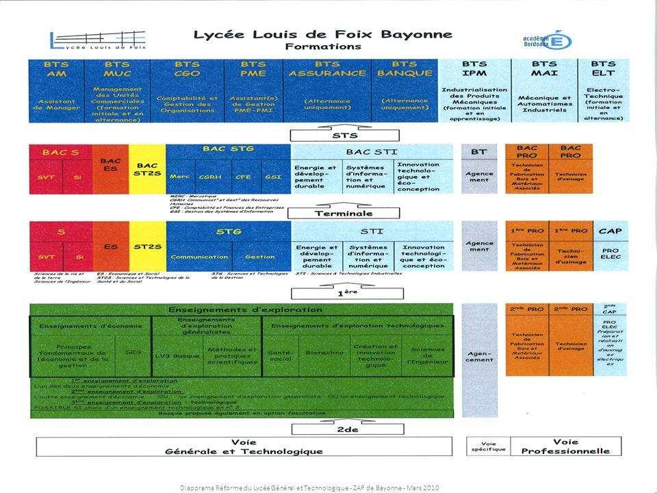 Diaporama Réforme du Lycée Général et Technologique - ZAP de Bayonne - Mars 2010