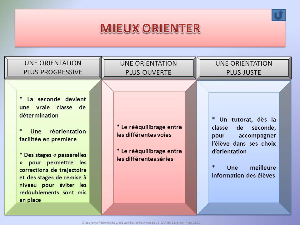 MIEUX ORIENTER UNE ORIENTATION PLUS PROGRESSIVE UNE ORIENTATION