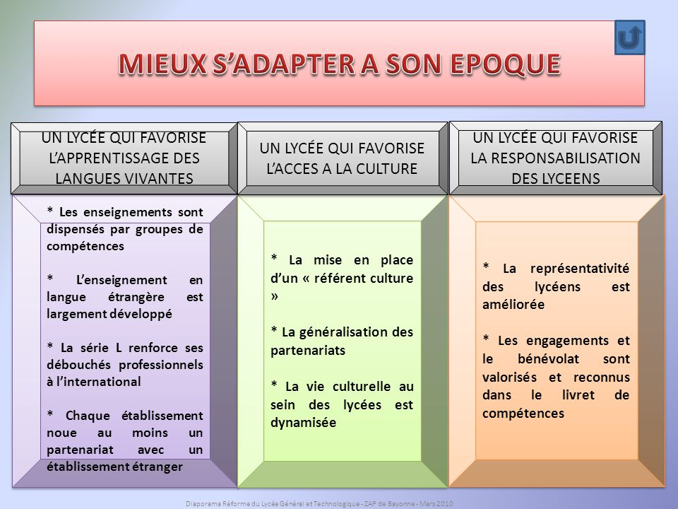 MIEUX S'ADAPTER A SON EPOQUE