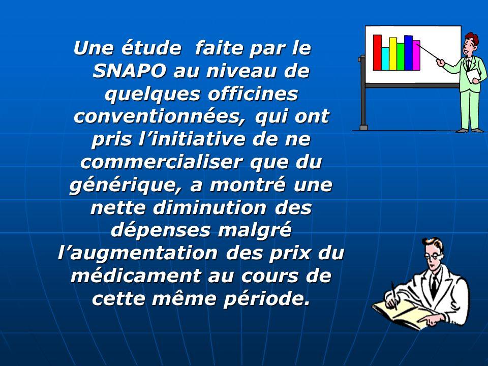 Une étude faite par le SNAPO au niveau de quelques officines conventionnées, qui ont pris l'initiative de ne commercialiser que du générique, a montré une nette diminution des dépenses malgré l'augmentation des prix du médicament au cours de cette même période.