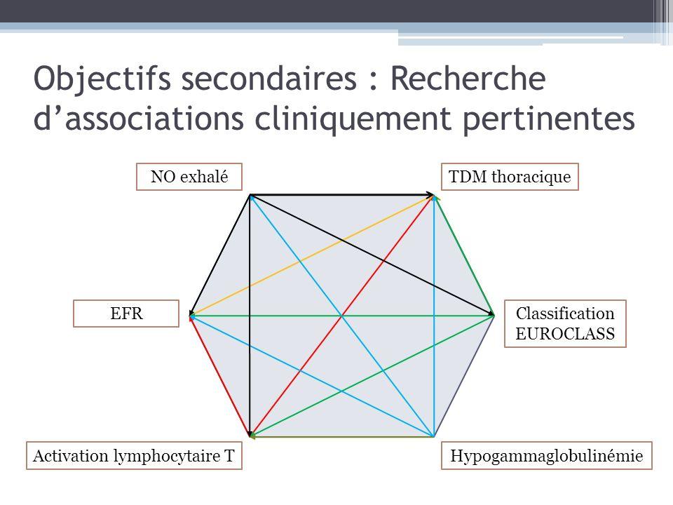 Objectifs secondaires : Recherche d'associations cliniquement pertinentes