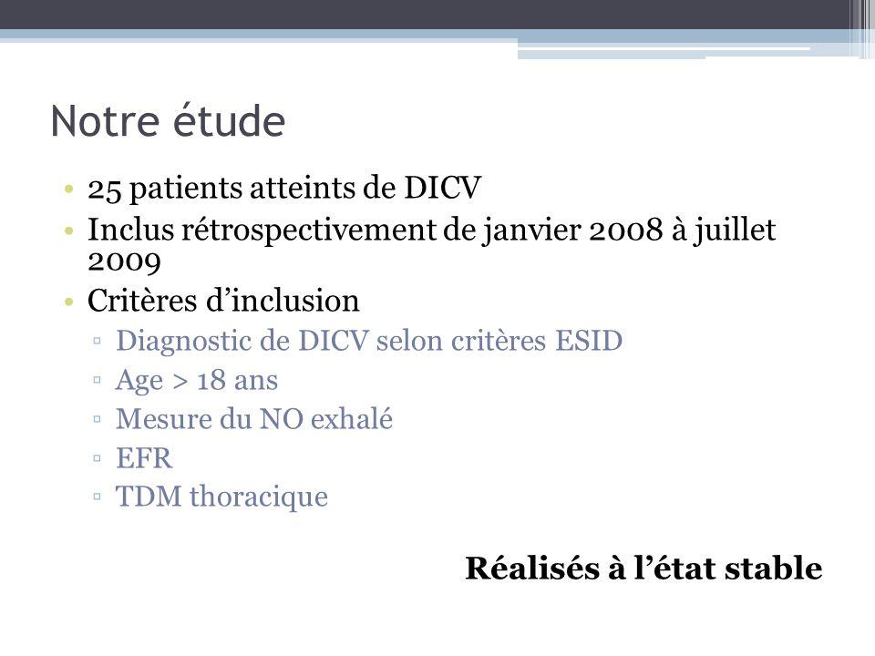Notre étude 25 patients atteints de DICV