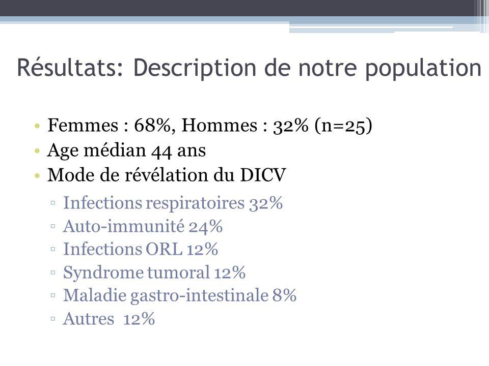 Résultats: Description de notre population
