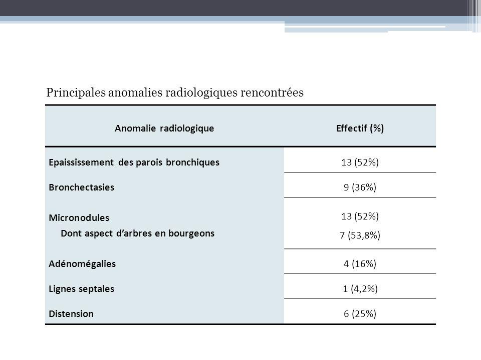 Anomalie radiologique