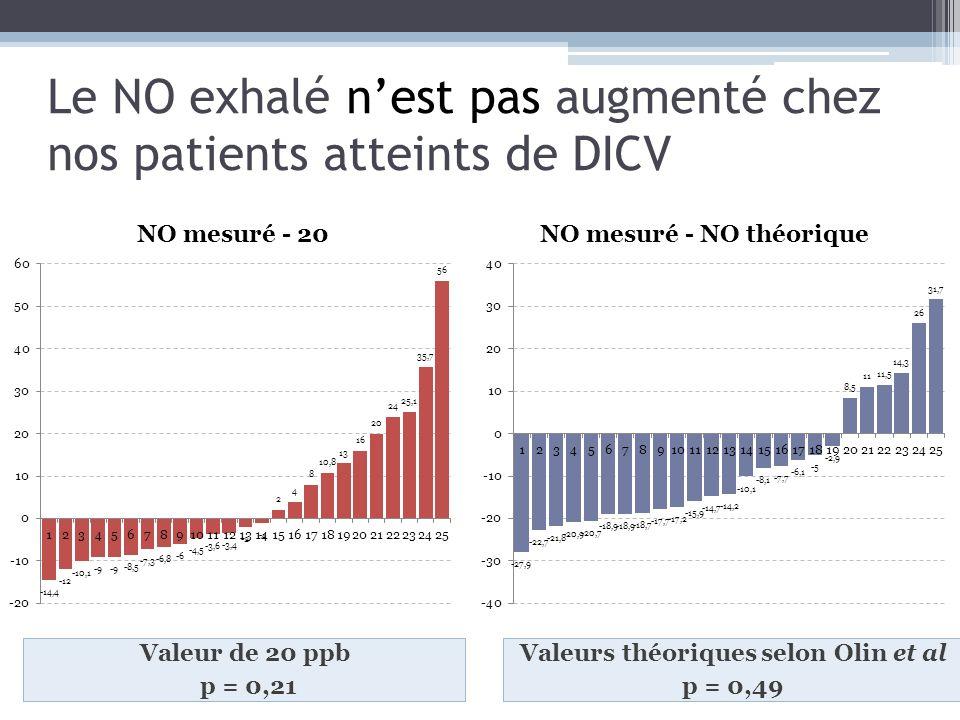 Le NO exhalé n'est pas augmenté chez nos patients atteints de DICV