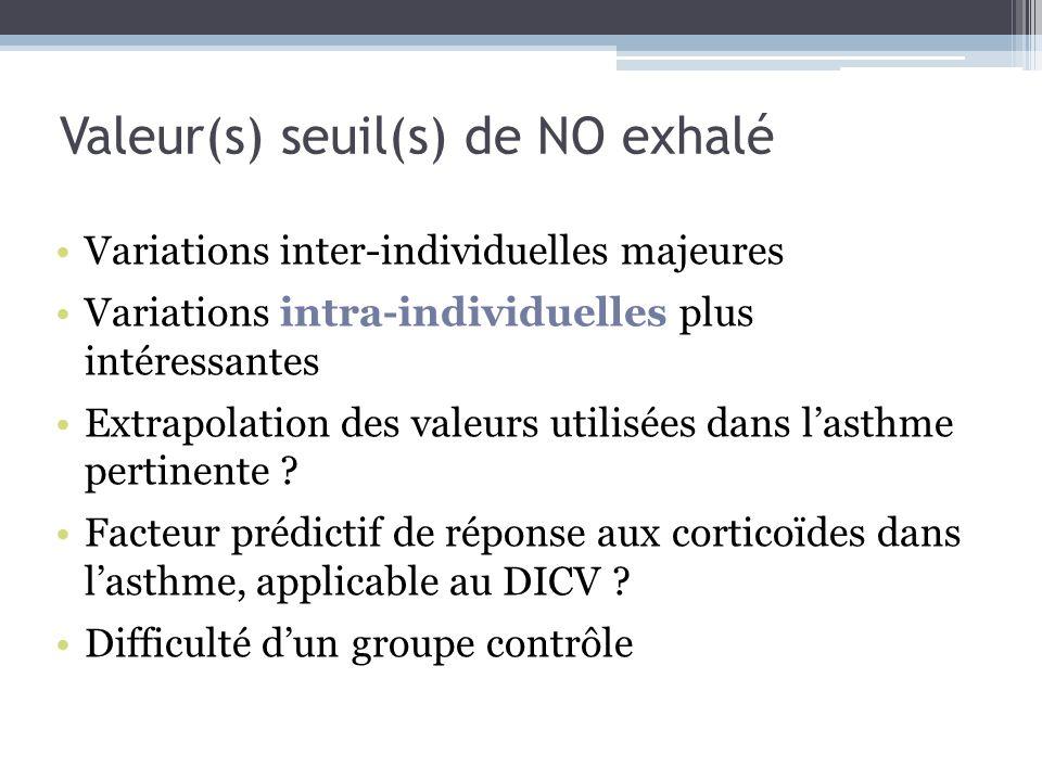 Valeur(s) seuil(s) de NO exhalé