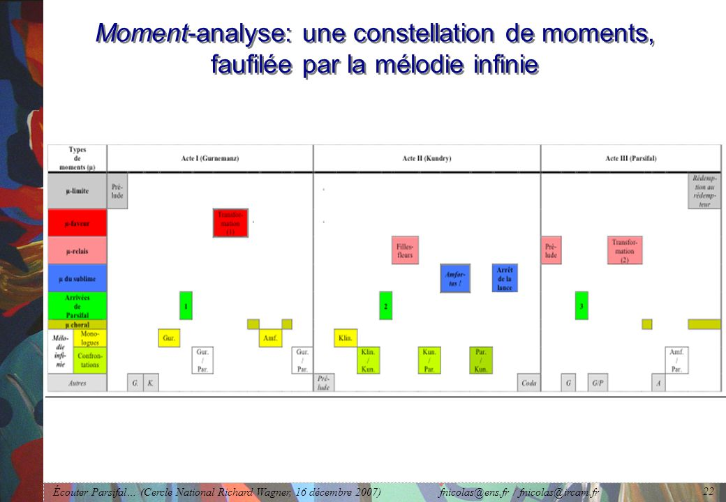 Moment-analyse: une constellation de moments, faufilée par la mélodie infinie