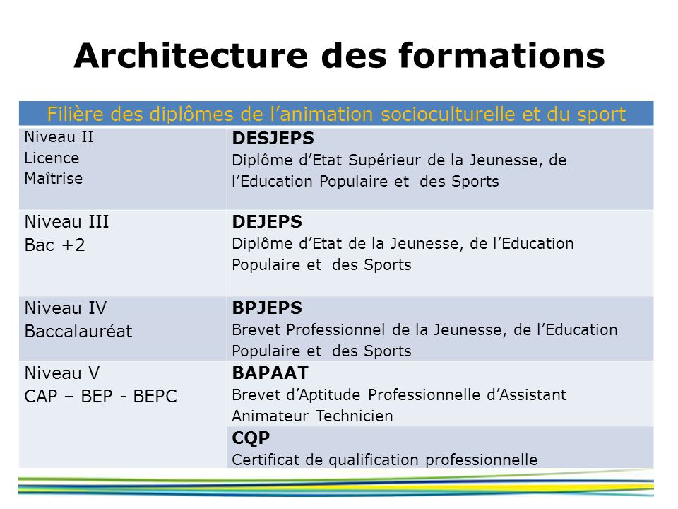 Architecture des formations