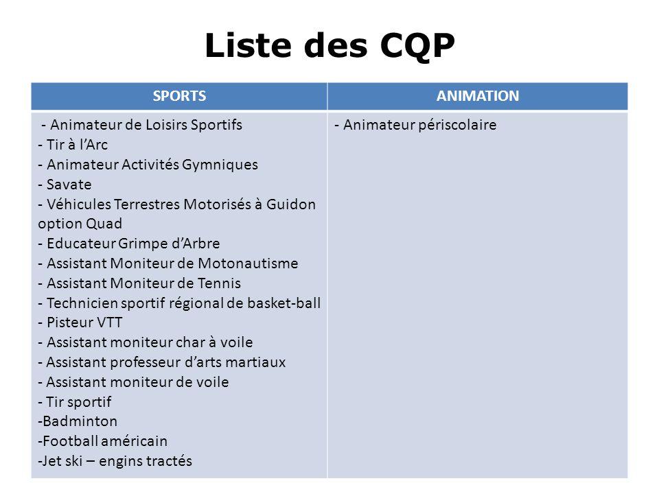 Liste des CQP SPORTS ANIMATION - Animateur de Loisirs Sportifs