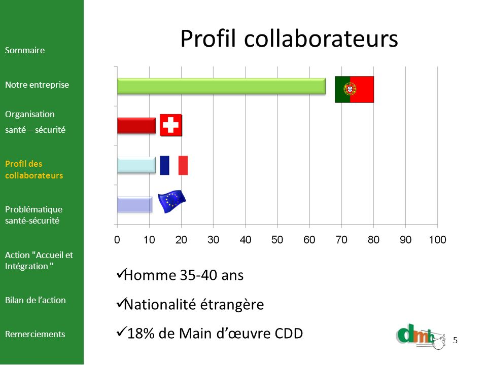Profil collaborateurs