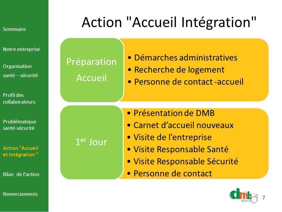 Action Accueil Intégration