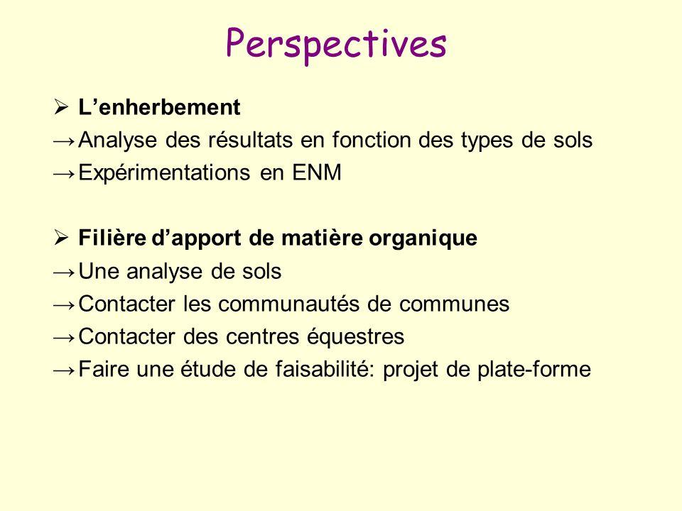 Perspectives L'enherbement