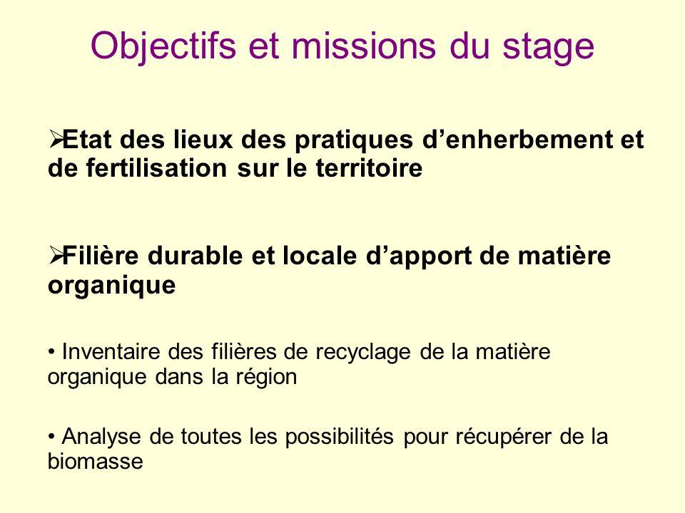 Objectifs et missions du stage