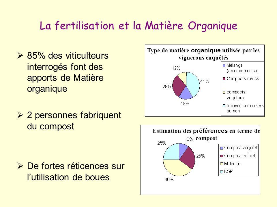 La fertilisation et la Matière Organique