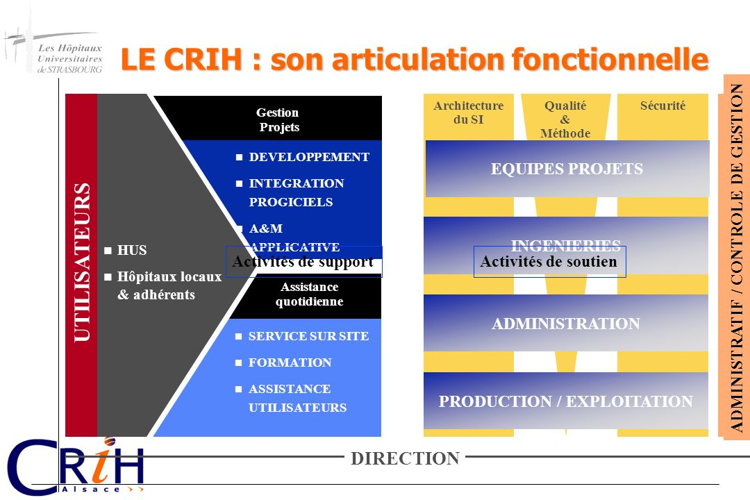 LE CRIH : son articulation fonctionnelle