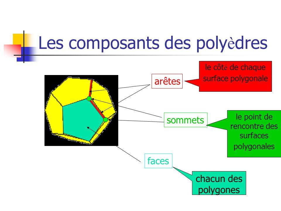 Les composants des polyèdres