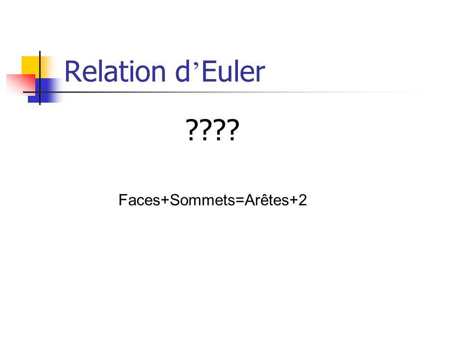 Relation d'Euler Faces+Sommets=Arêtes+2