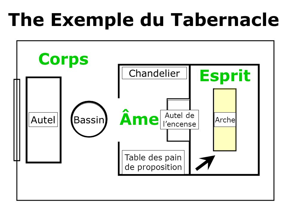 The Exemple du Tabernacle