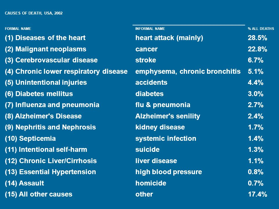 (1) Diseases of the heart heart attack (mainly) 28.5%