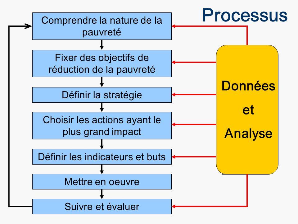 Processus Données et Analyse Comprendre la nature de la pauvreté