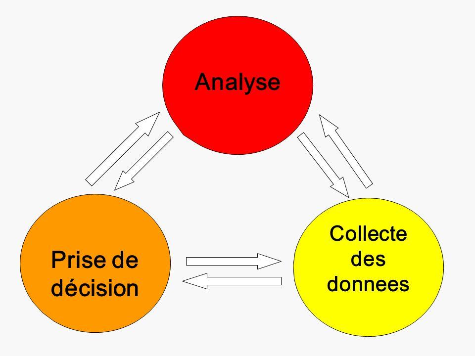 Analyse Prise de décision