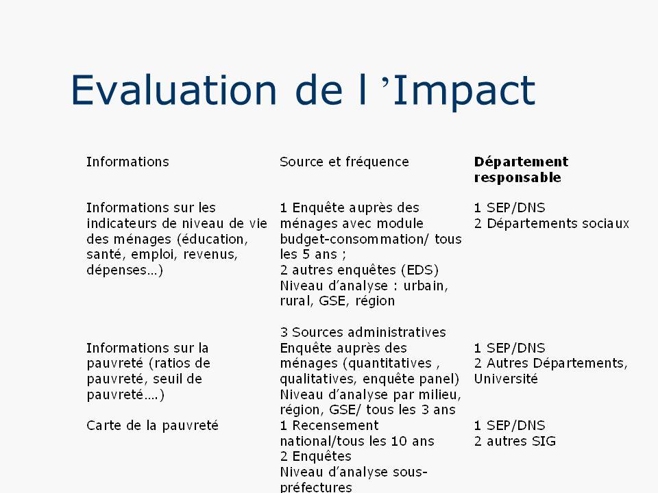 Evaluation de l 'Impact