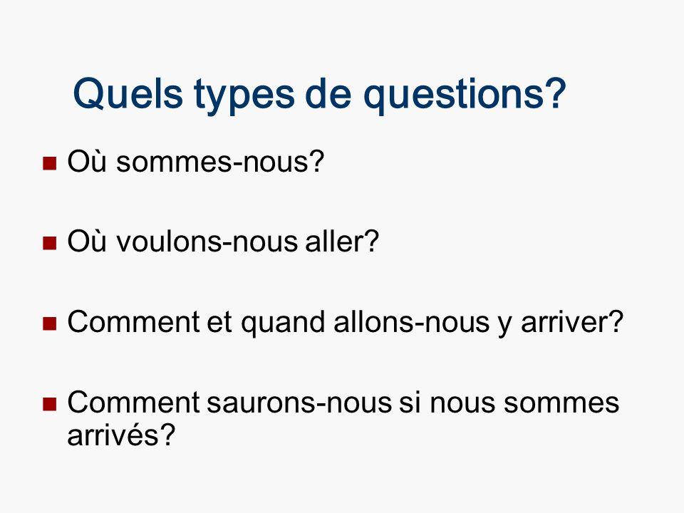 Quels types de questions