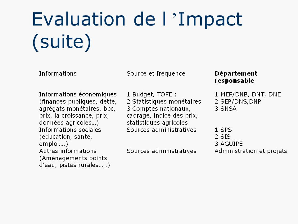 Evaluation de l 'Impact (suite)