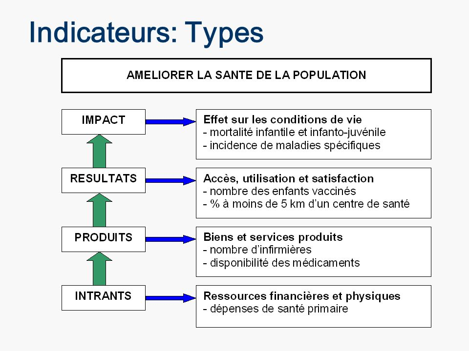 Indicateurs: Types Monitoring and Evaluation Systems
