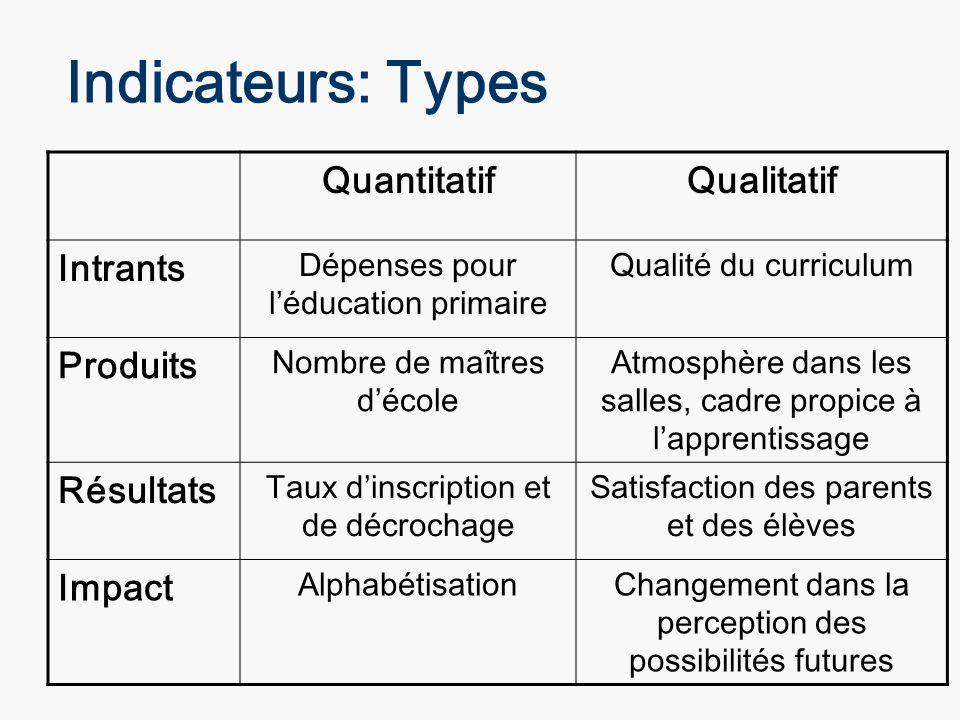 Indicateurs: Types Quantitatif Qualitatif Intrants Produits Résultats