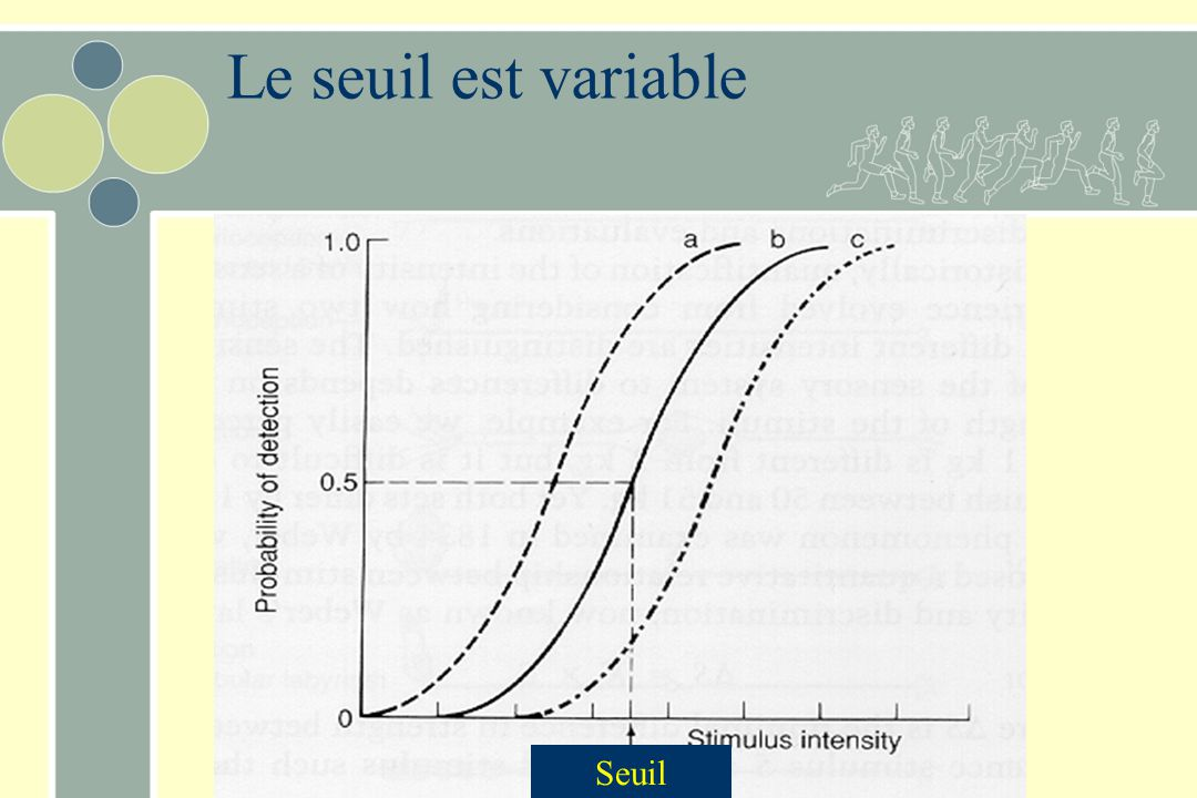 Le seuil est variable Seuil