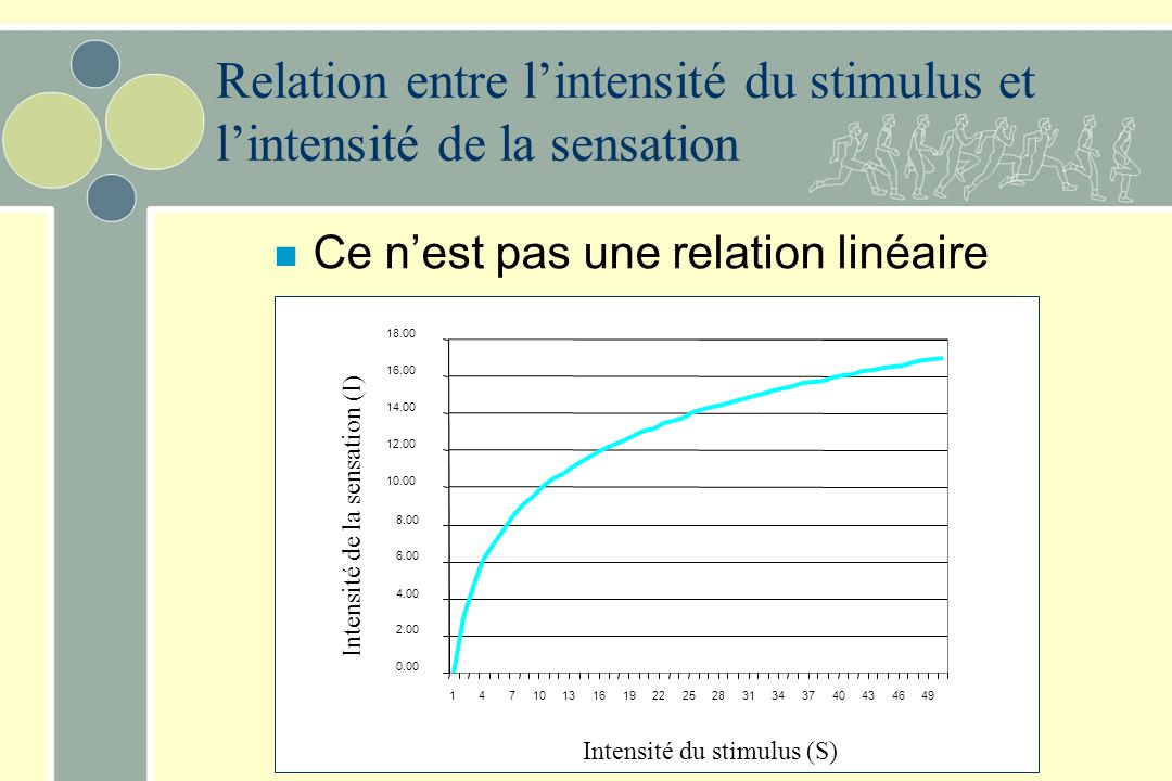 Relation entre l'intensité du stimulus et l'intensité de la sensation