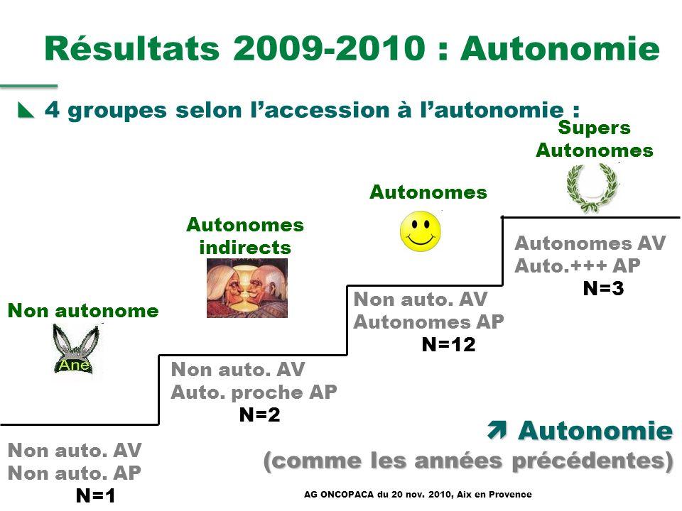 Résultats 2009-2010 : Autonomie
