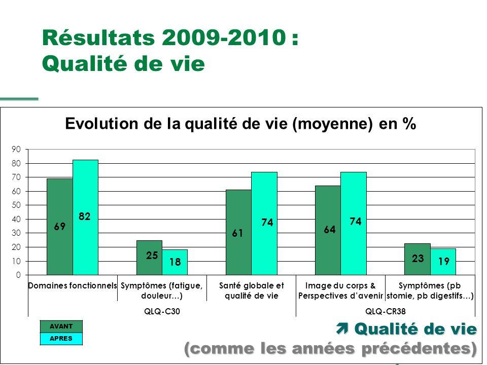 Résultats 2009-2010 : Qualité de vie