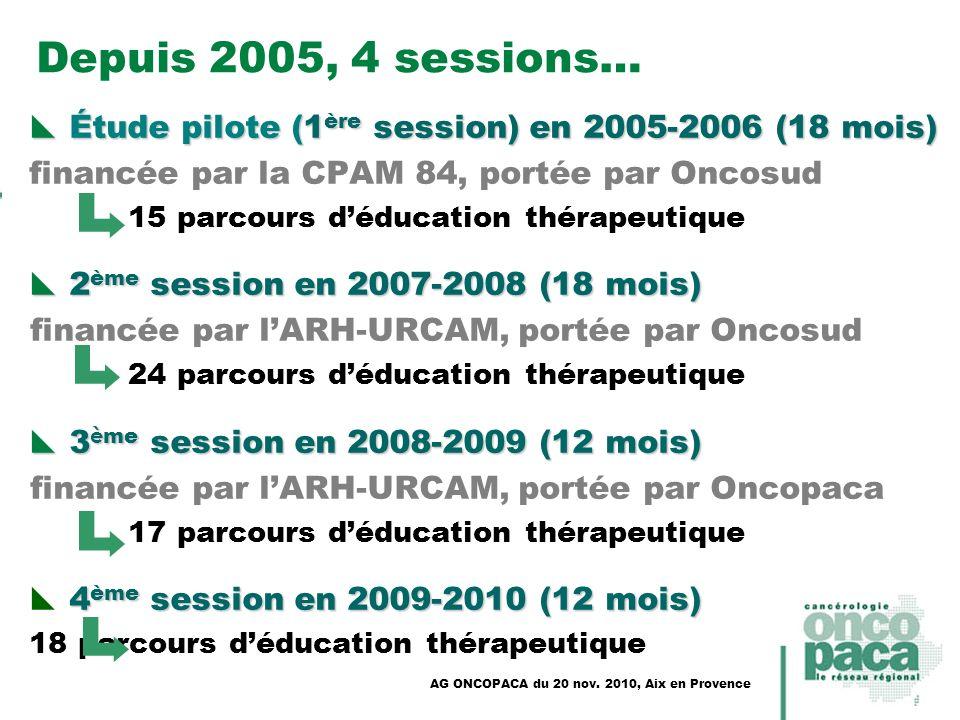 Depuis 2005, 4 sessions… Étude pilote (1ère session) en 2005-2006 (18 mois) financée par la CPAM 84, portée par Oncosud.