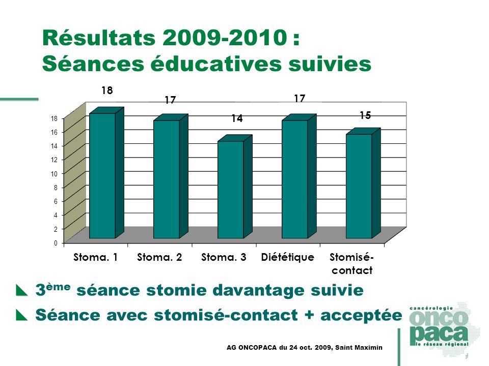 Résultats 2009-2010 : Séances éducatives suivies
