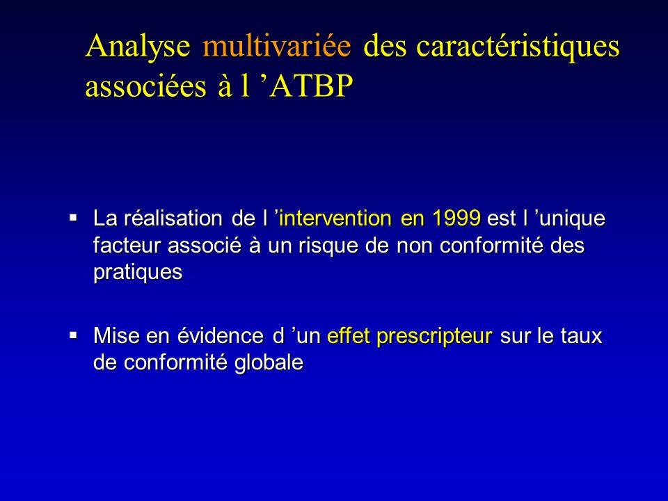 Analyse multivariée des caractéristiques associées à l 'ATBP