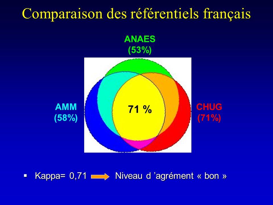 Comparaison des référentiels français