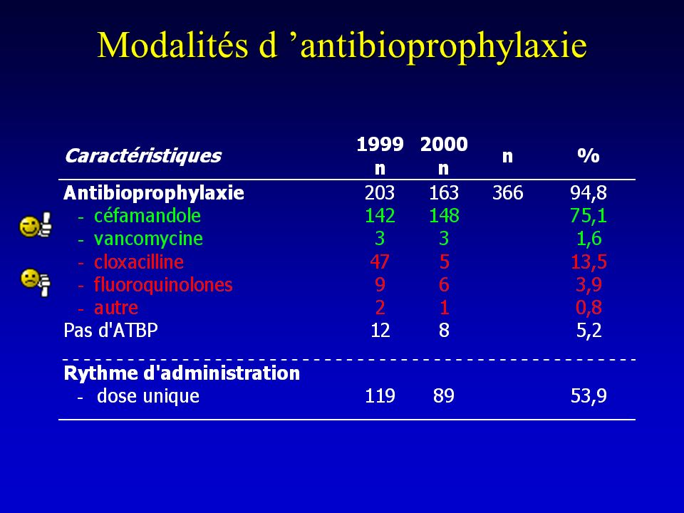 Modalités d 'antibioprophylaxie