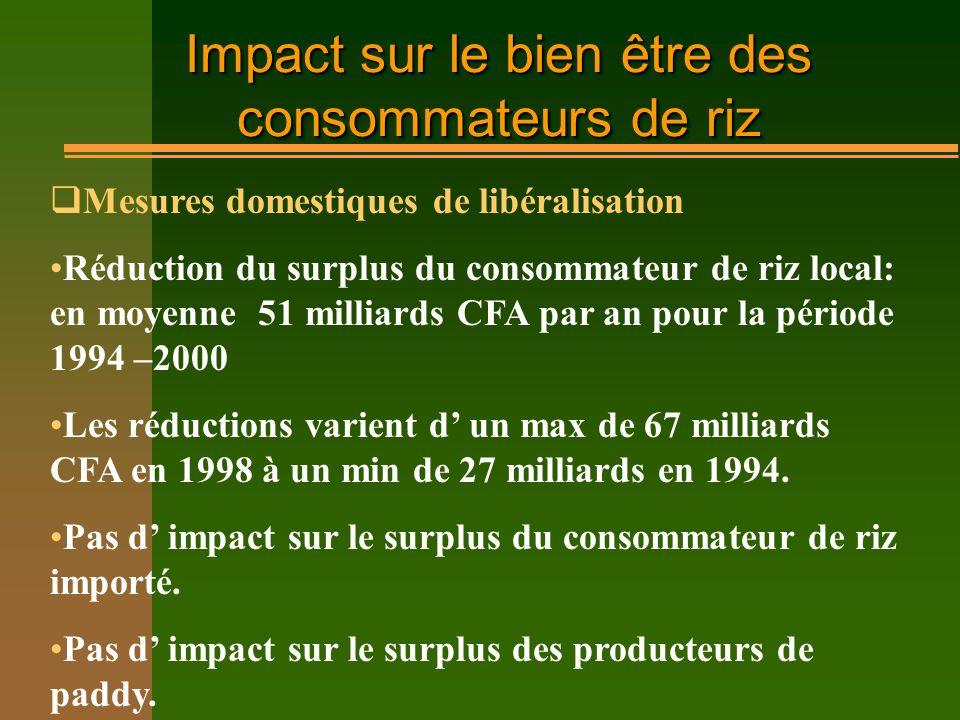 Impact sur le bien être des consommateurs de riz