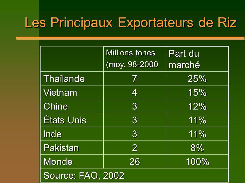 Les Principaux Exportateurs de Riz