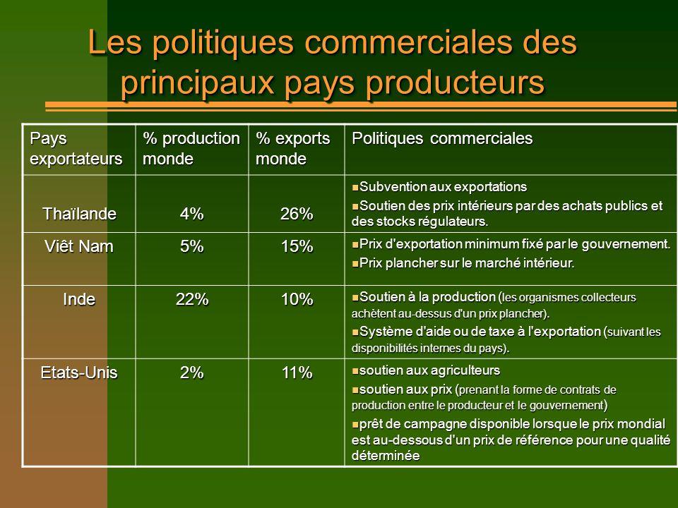 Les politiques commerciales des principaux pays producteurs