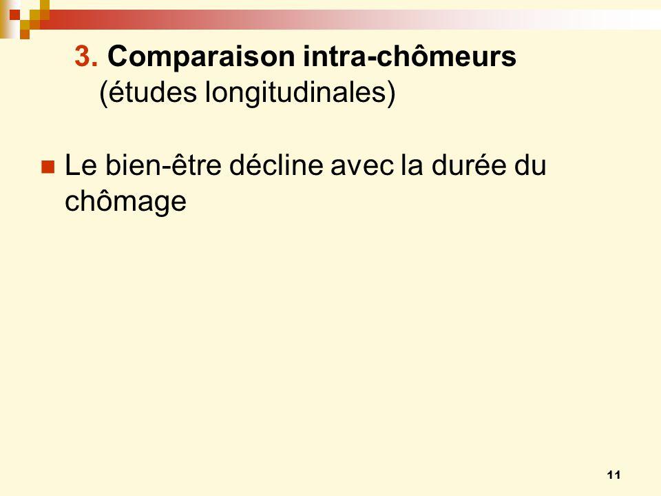 Comparaison intra-chômeurs (études longitudinales)
