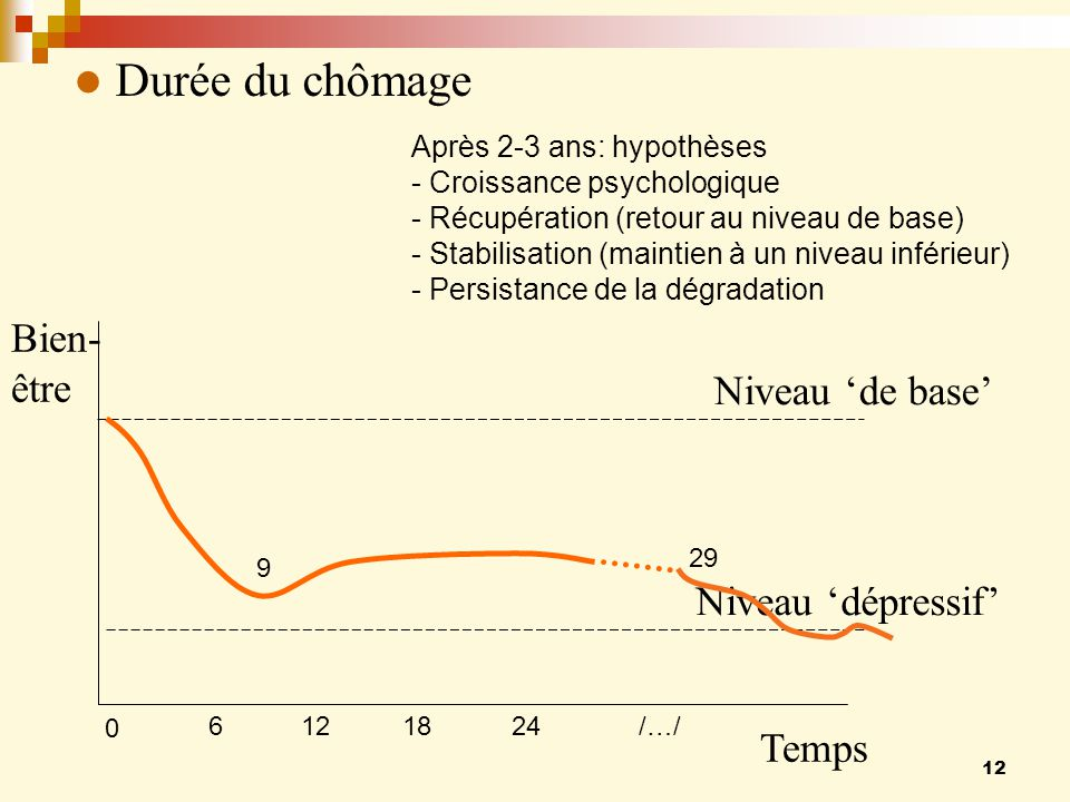 Durée du chômage Bien- être Niveau 'de base' Niveau 'dépressif' Temps