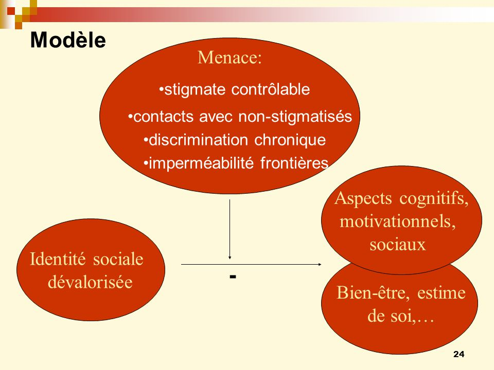 Modèle - Menace: Aspects cognitifs, motivationnels, sociaux
