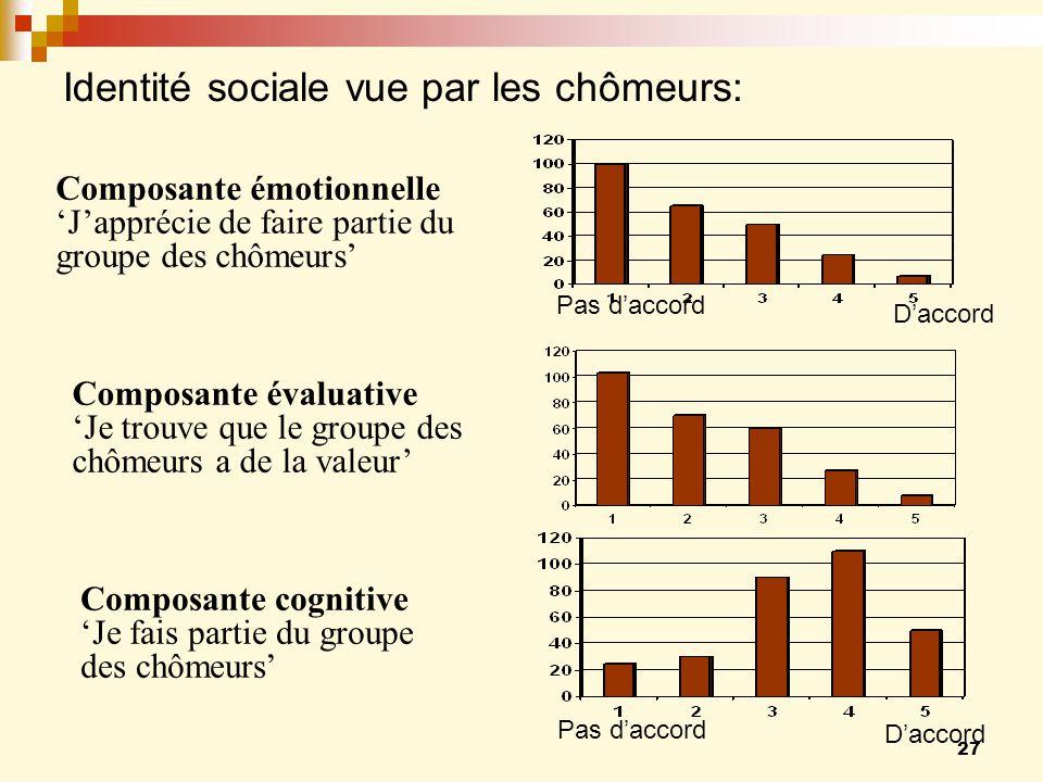 Identité sociale vue par les chômeurs:
