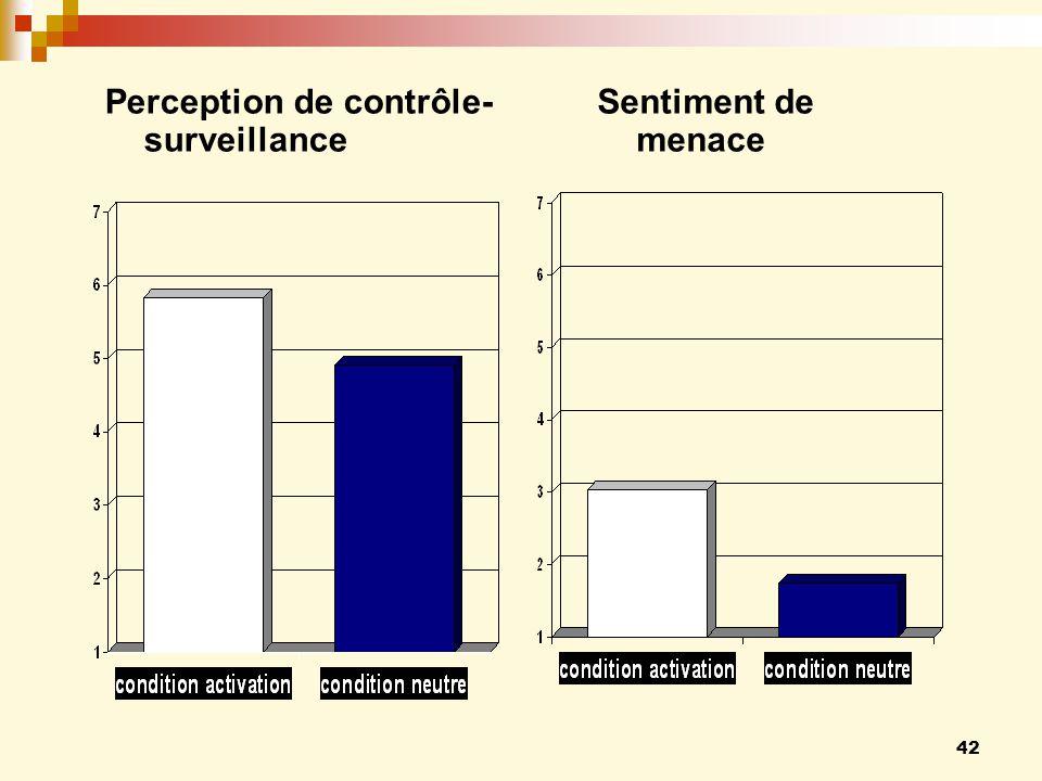 Perception de contrôle-surveillance Sentiment de menace