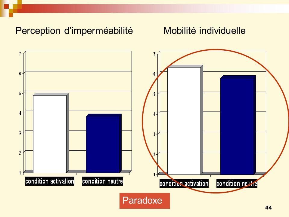 Perception d'imperméabilité Mobilité individuelle