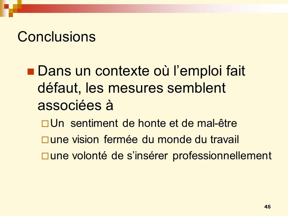 Conclusions Dans un contexte où l'emploi fait défaut, les mesures semblent associées à. Un sentiment de honte et de mal-être.