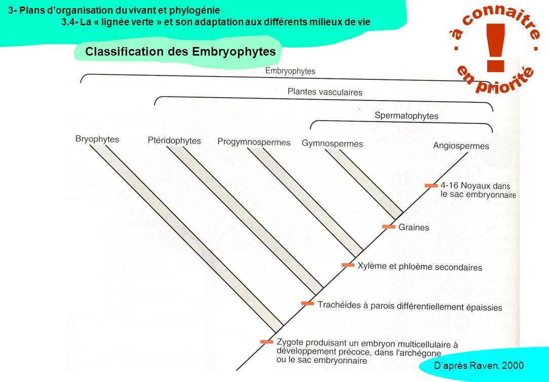 . à connaitre . ! en priorité Classification des Embryophytes